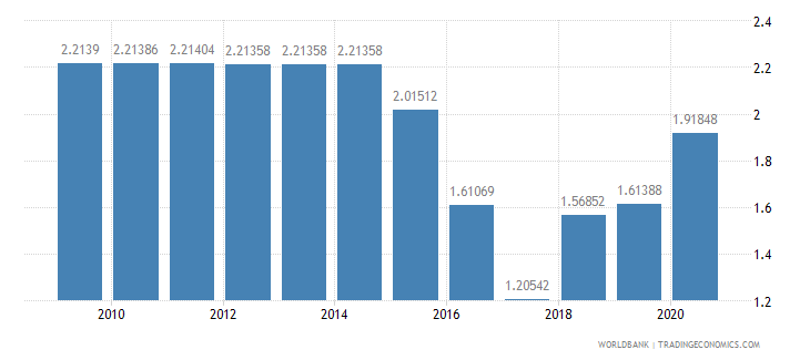 kuwait merchandise exports to developing economies in east asia  pacific percent of total merchandise exports wb data