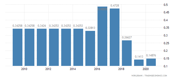 kuwait merchandise exports to developing economies in europe  central asia percent of total merchandise exports wb data