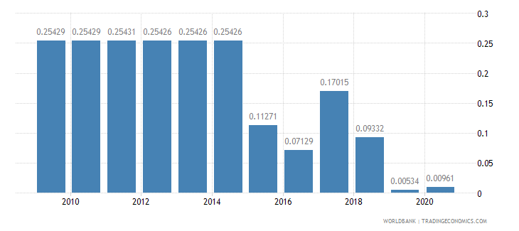 kuwait merchandise exports to developing economies in latin america  the caribbean percent of total merchandise exports wb data