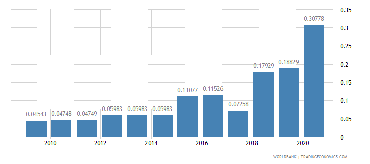 kuwait merchandise exports to developing economies in sub saharan africa percent of total merchandise exports wb data