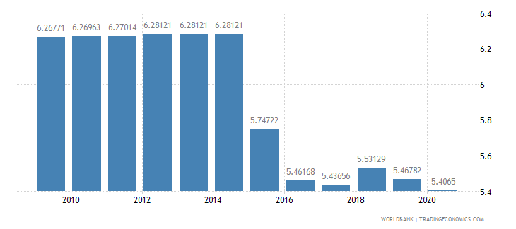 kuwait merchandise exports to developing economies outside region percent of total merchandise exports wb data