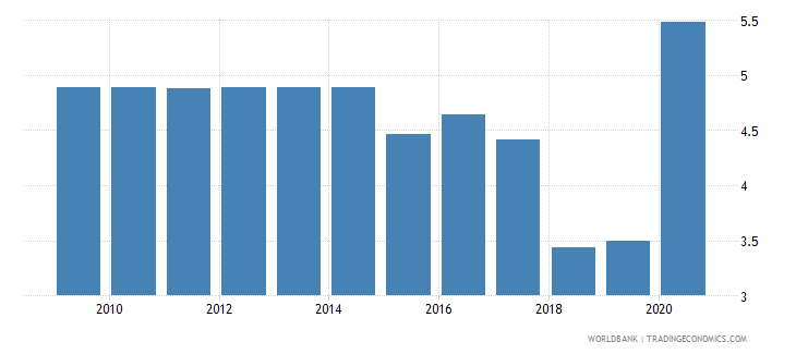kuwait merchandise exports to high income economies percent of total merchandise exports wb data