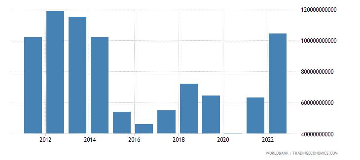 kuwait merchandise exports us dollar wb data