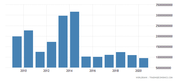 kuwait merchandise imports by the reporting economy us dollar wb data