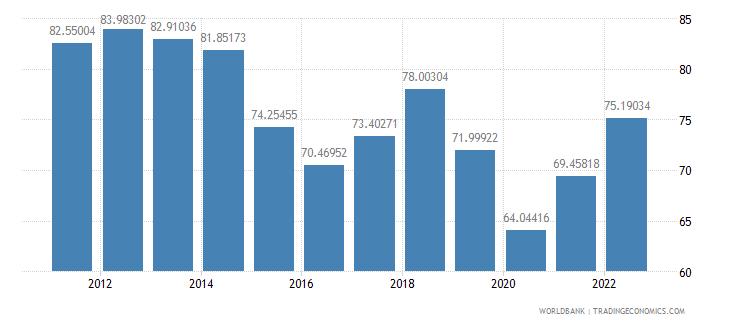 kuwait merchandise trade percent of gdp wb data