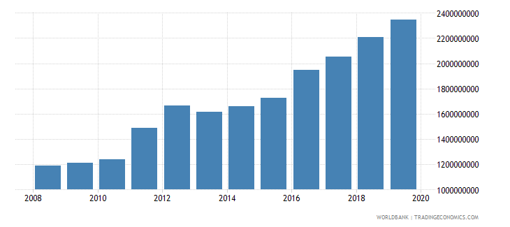 kuwait military expenditure current lcu wb data