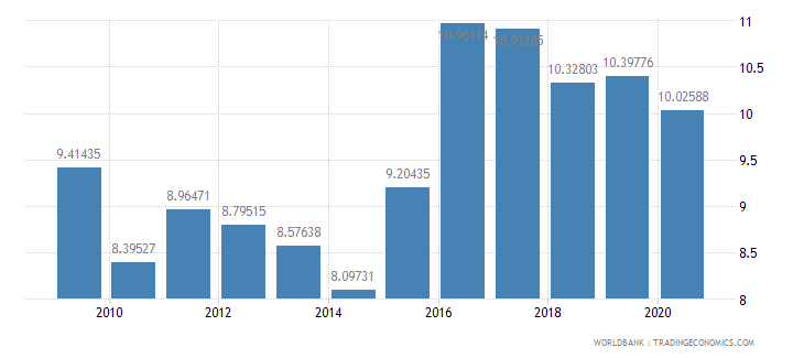 kuwait military expenditure percent of central government expenditure wb data