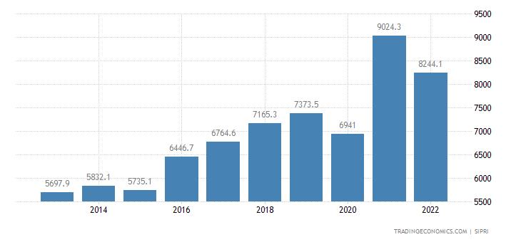 Kuwait Military Expenditure