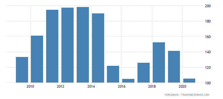 kuwait net barter terms of trade index 2000  100 wb data