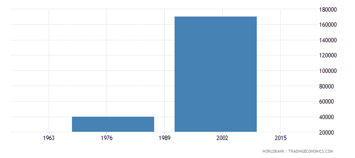 kuwait net bilateral aid flows from dac donors belgium us dollar wb data