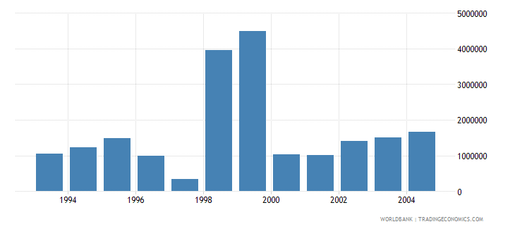 kuwait net bilateral aid flows from dac donors france us dollar wb data