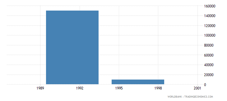 kuwait net bilateral aid flows from dac donors norway us dollar wb data