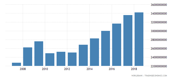kuwait net domestic credit current lcu wb data