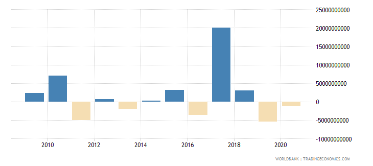 kuwait net errors and omissions adjusted bop us dollar wb data