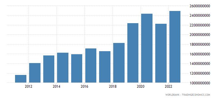 kuwait net foreign assets current lcu wb data