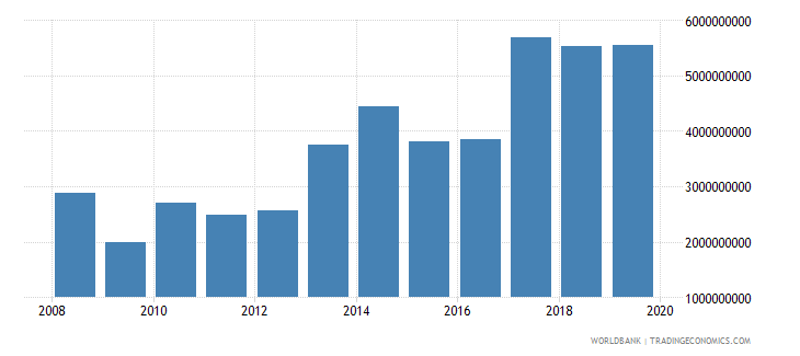 kuwait net income from abroad current lcu wb data