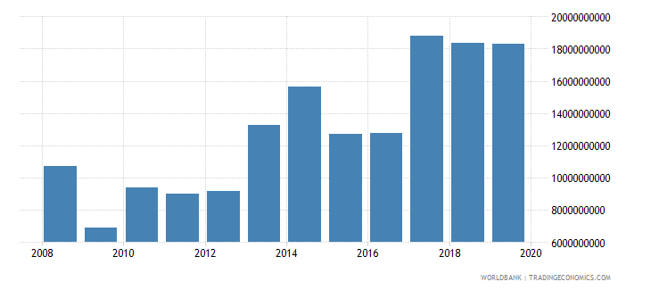 kuwait net income from abroad us dollar wb data