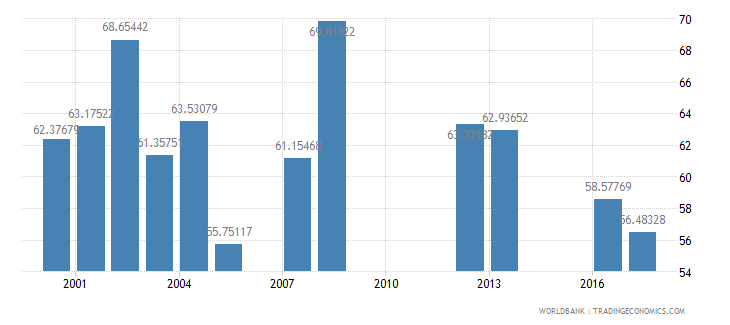 kuwait net intake rate in grade 1 male percent of official school age population wb data