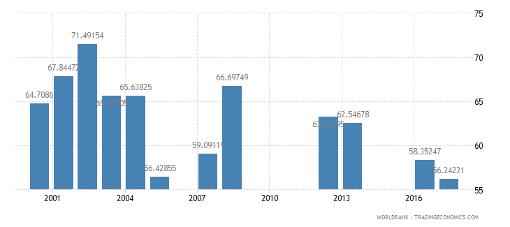 kuwait net intake rate in grade 1 percent of official school age population wb data