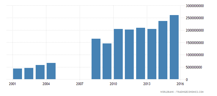 kuwait net investment in nonfinancial assets current lcu wb data