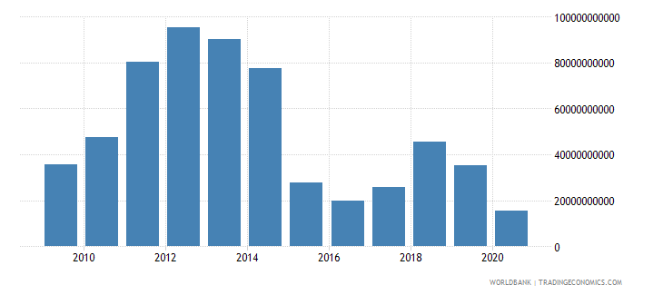 kuwait net trade in goods bop us dollar wb data