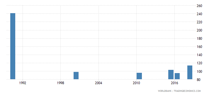 kuwait number of deaths ages 5 14 years wb data