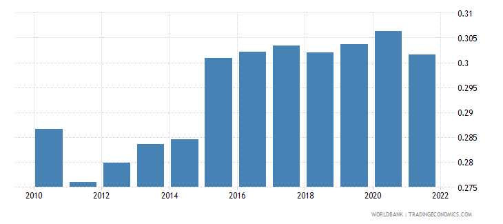 kuwait official exchange rate lcu per us dollar period average wb data