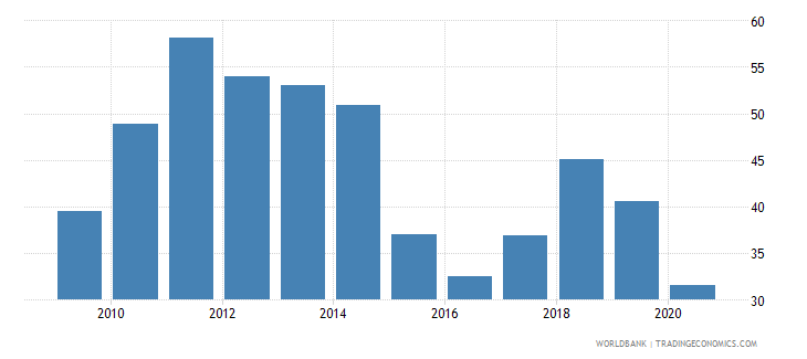 kuwait oil rents percent of gdp wb data