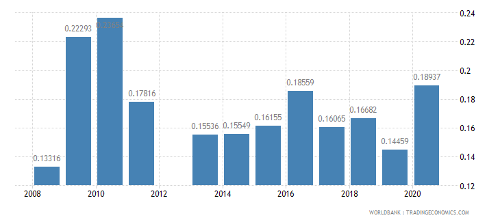 kuwait ores and metals exports percent of merchandise exports wb data