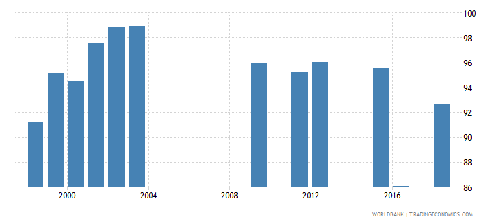 kuwait persistence to last grade of primary female percent of cohort wb data