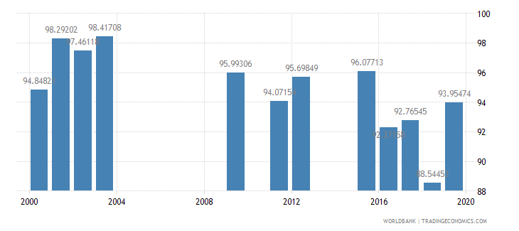 kuwait persistence to last grade of primary total percent of cohort wb data