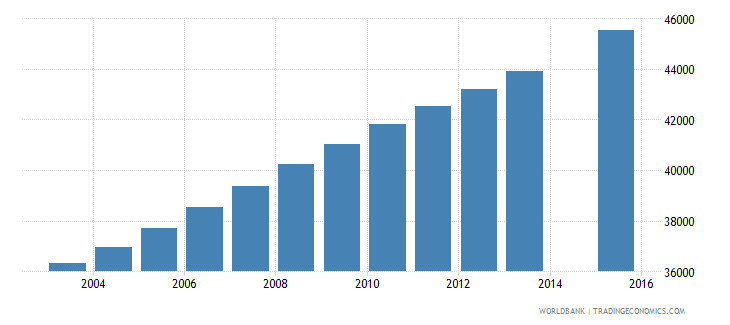 kuwait population age 14 total wb data