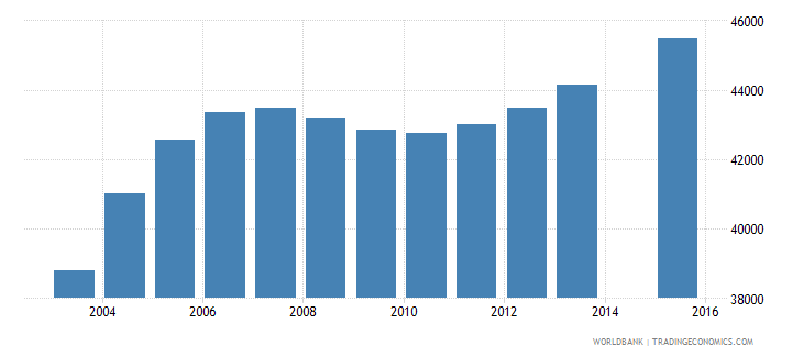 kuwait population age 20 total wb data