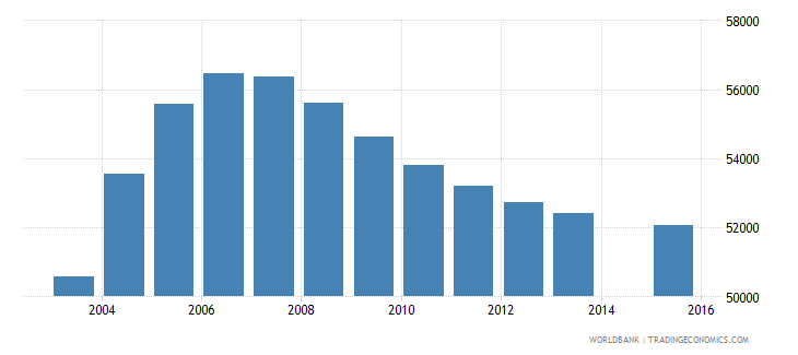 kuwait population age 24 total wb data