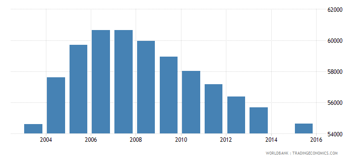 kuwait population age 25 total wb data