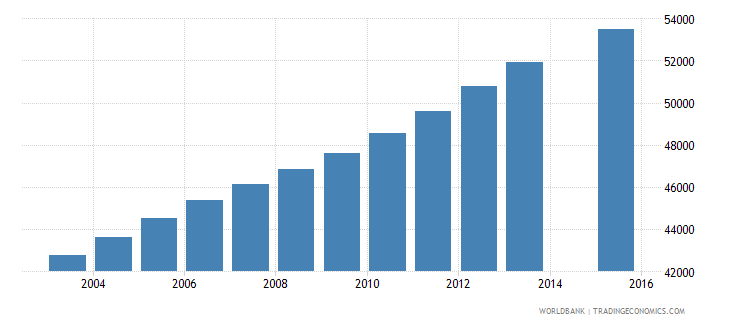 kuwait population age 5 total wb data