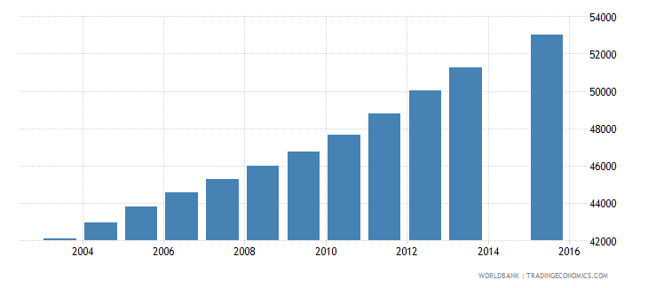 kuwait population age 6 total wb data