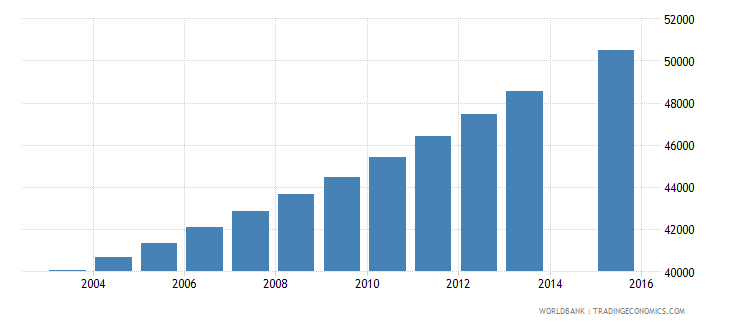 kuwait population age 9 total wb data