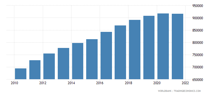 kuwait population ages 0 14 total wb data