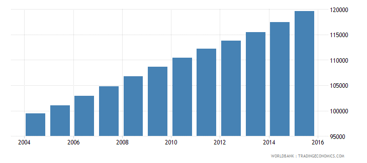 kuwait population ages 10 14 male wb data