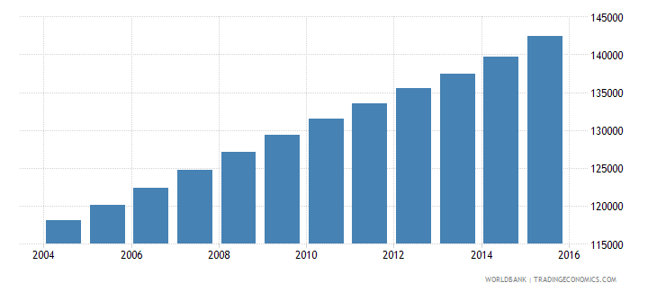 kuwait population ages 10 15 male wb data