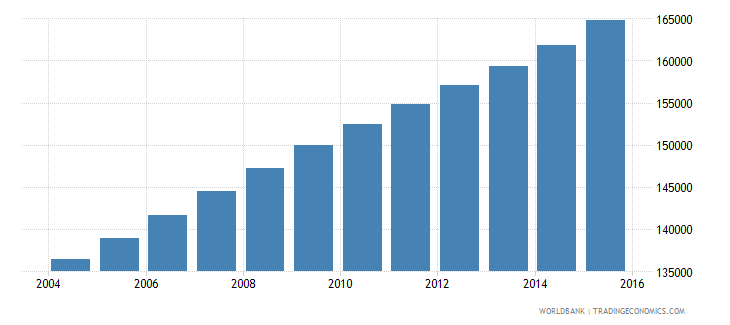 kuwait population ages 10 16 male wb data