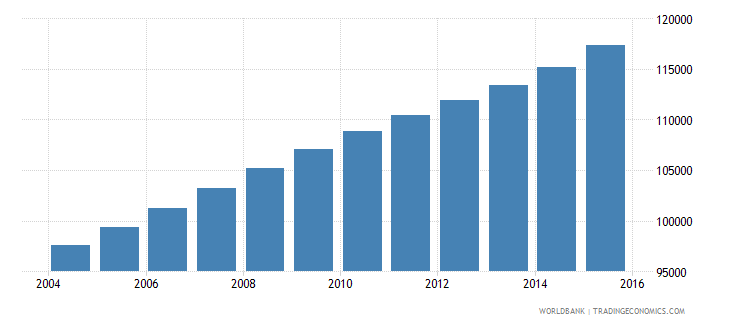 kuwait population ages 11 15 male wb data