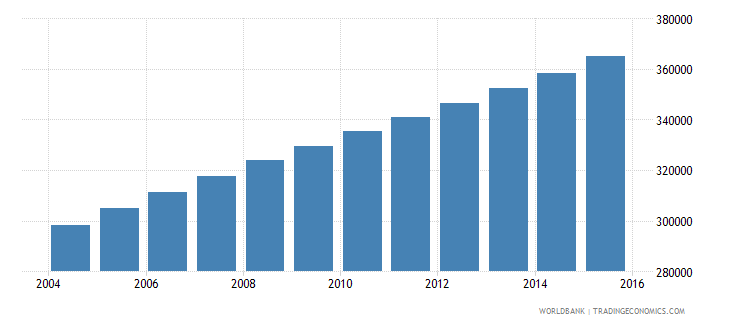 kuwait population ages 11 18 total wb data