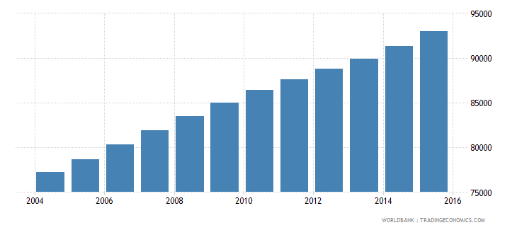 kuwait population ages 12 15 male wb data