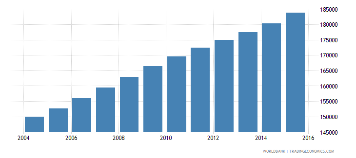 kuwait population ages 12 15 total wb data