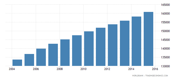 kuwait population ages 12 18 male wb data