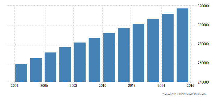 kuwait population ages 12 18 total wb data