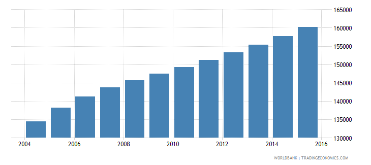 kuwait population ages 13 19 male wb data