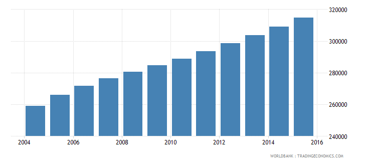 kuwait population ages 13 19 total wb data